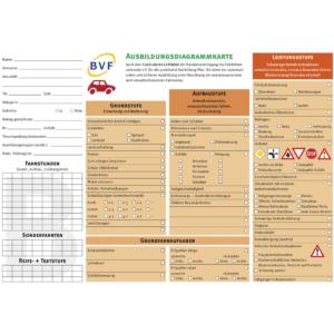 Ausbildungsdiagrammkarten Klasse B-0