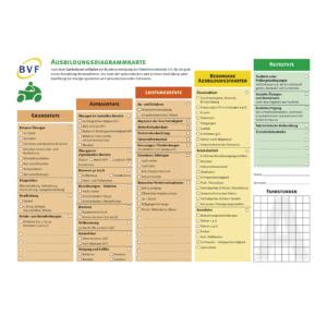 Ausbildungsdiagrammkarten Klasse A-0