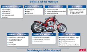 Motorrad-Ratgeber