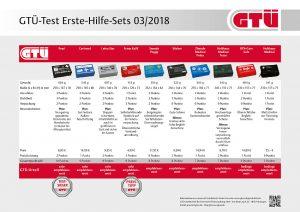 GTUE-Testergebnisse