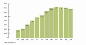 Statista - Lkw-Fahrermangel in Deutschland