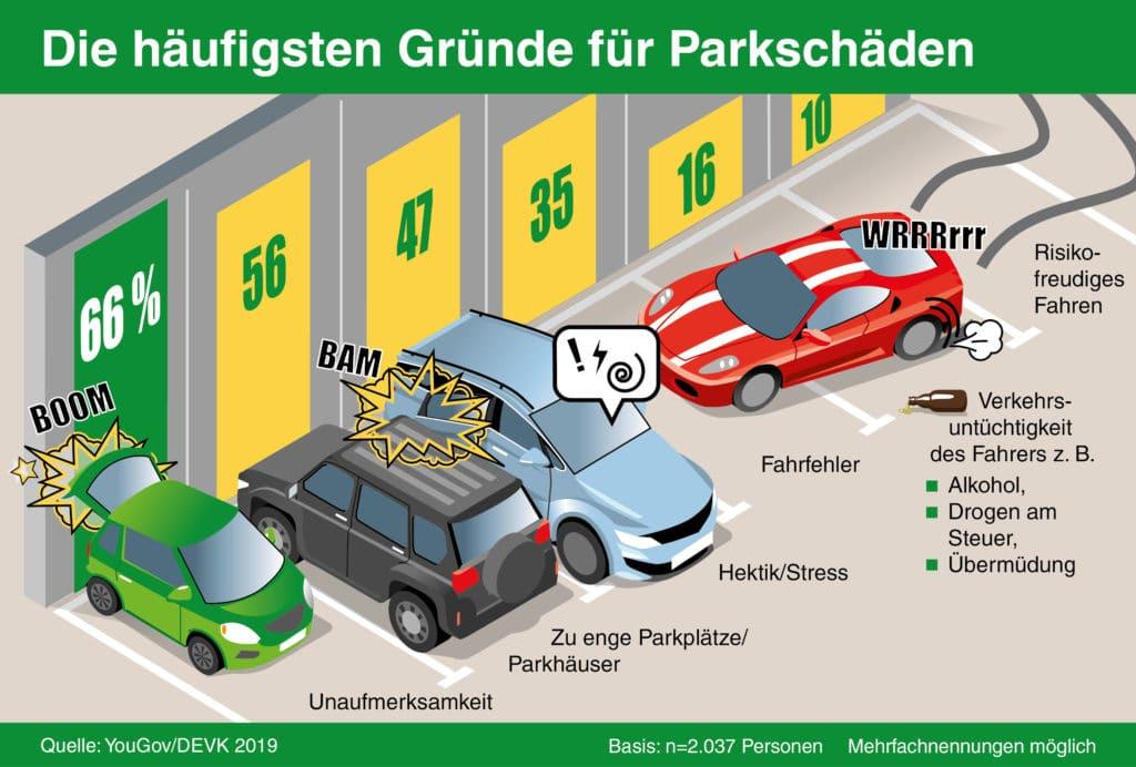 Laut YouGov-Umfrage im Auftrag der DEVK geschehen die meisten Parkschäden durch Unaufmerksamkeit und zu enge Parkplätze. (obs/DEVK Versicherungen)