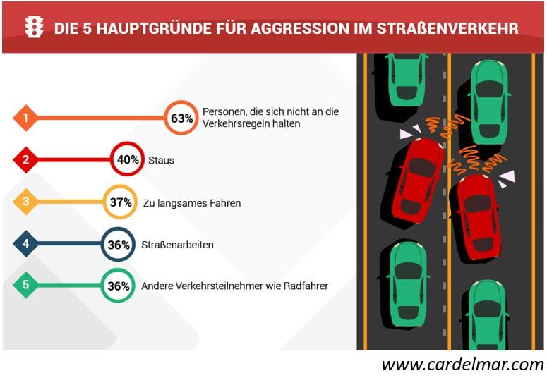 hauptgruende-fuer-aggression-im-strassenverkehr