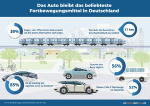 """Auf Grundlage ist eine Online-Befragung (4. bis 9.09.2019) unter 1.106 Kunden von """"wirkaufendeinauto.de"""" aus ganz Deutschland"""