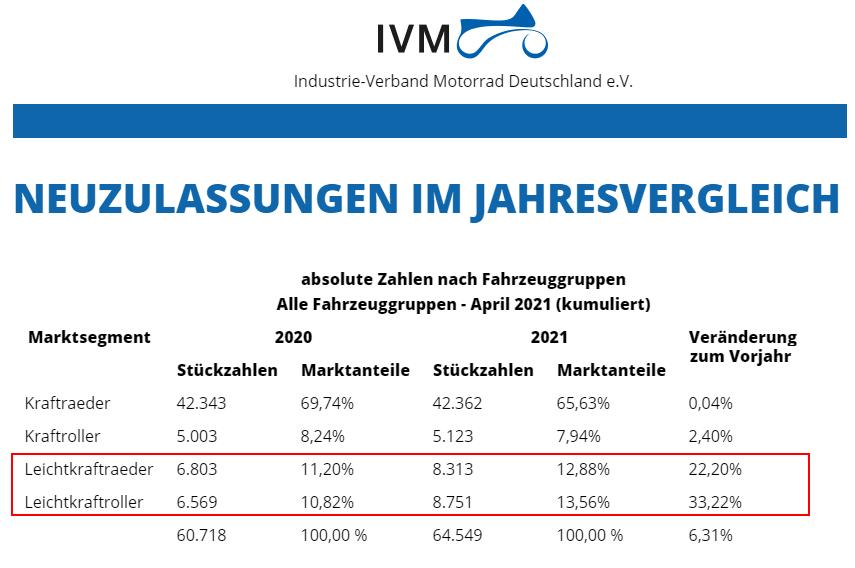IVM_Statistik-Jahresvergleich-20-21